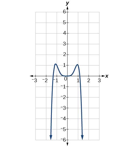 Graph of f(x)=-2x^6-x^5+3x^4+x^3