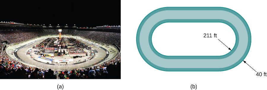 "This figure has two graphics. The first is a picture of a raceway. There are cars on the track and fans in the stands. The second graphic is an oval drawing of a raceway. The inner radius of a curve is labeled ""211 ft"" and the width of the radius is labeled ""40 ft""."