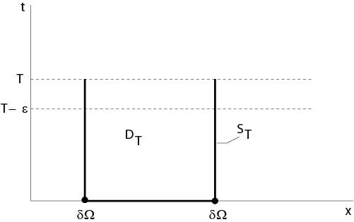 Notations to the maximum principle