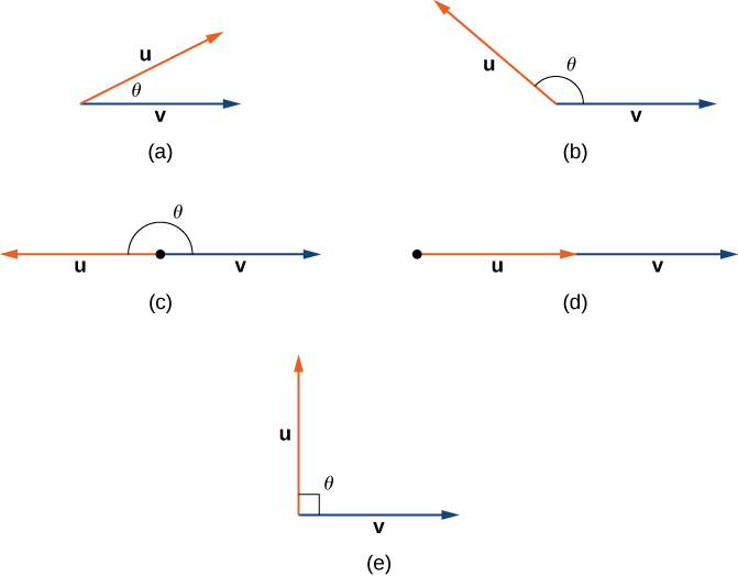 This figure has 5 images. The first image has two vectors u and v. The angle between these two vectors is theta. Theta is an acute angle. The second image is has two vectors u and v. The angle between these vectors is theta. Theta is an obtuse angle. The third image is vectors u and v in opposite directions. The angle between u and v is a straight angle. The fourth image is u and v in the same direction. The fifth image is u and v with angle theta between them as a right angle.
