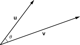 """This figure is two vectors with the same initial point. The first vector is labeled """"u,"""" and the second vector is labeled """"v."""" The angle between the two vectors is labeled """"theta."""""""