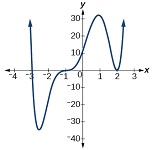6: Polynomial Functions