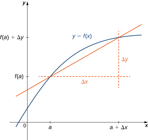 The function y = f(x) is graphed and it shows up as a curve in the first quadrant. The x-axis is marked with 0, a, and a + Δx. The y-axis is marked with 0, f(a), and f(a) + Δy. There is a straight line crossing y = f(x) at (a, f(a)) and (a + Δx, f(a) + Δy). From the point (a, f(a)), a horizontal line is drawn; from the point (a + Δx, f(a) + Δy), a vertical line is drawn. The distance from (a, f(a)) to (a + Δx, f(a)) is denoted Δx; the distance from (a + Δx, f(a) + Δy) to (a + Δx, f(a)) is denoted Δy.