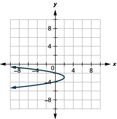 This figure shows a parabola opening to the left with vertex (2, negative 3) and y intercepts (0, negative 2) and (0, negative 4).