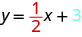 The figure shows the equation y equals 1 divided by 2 x plus 3. The 1 divided by 2 is emphasized in red. The 3 is emphasized in blue.