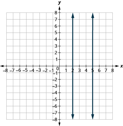 This figure shows the graph of a two straight vertical line on the x y-coordinate plane. The x-axis runs from negative 8 to 8. The y-axis runs from negative 8 to 8. The first line goes through the points (2, 0) and (2, 1). The second line goes through the points (5, 0) and (5, 1). The lines are parallel meaning they will always be the same distance apart and never intersect.