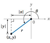 Exercises: Elementary Trigonometry (Corral)