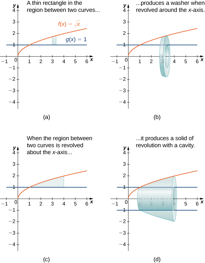 """This figure has four graphs. The first graph is labeled """"a"""" and has the two functions f(x)=squareroot(x) and g(x)=1 graphed in the first quadrant. f(x) is an increasing curve starting at the origin and g(x) is a horizontal line at y=1. The curves intersect at the ordered pair (1,1). In between the curves is a shaded rectangle with the bottom on g(x) and the top at f(x). The second graph labeled """"b"""" is the same two curves as the first graph. The shaded rectangle between the curves from the first graph has been rotated around the x-axis to form an open disk or washer. The third graph labeled """"a"""" has the same two curves as the first graph. There is a shaded region between the two curves between where they intersect and a line at x=4. The fourth graph is the same two curves as the first with the region from the third graph rotated around the x-axis forming a solid region with a hollow center. The hollow center is represented on the graph with broken horizontal lines at y=1 and y=-1."""