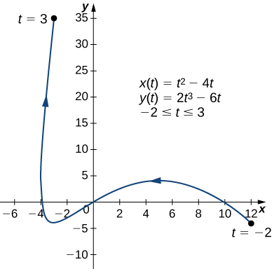 A curve going from (12, −4) through the origin and (−4, 0) to (−3, 36) with arrows in that order. The point (12, −4) is marked t = −2 and the point (−3, 36) is marked t = 3. On the graph there are also written three equations: x(t) = t2 – 4t, y(t) = 2t3 – 6t, and −2 ≤ t ≤ 3.
