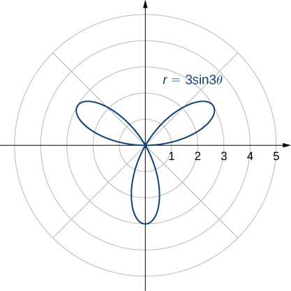 A rose with three petals, one in the first quadrant, another in the second quadrant, and the third in both the third and fourth quadrants, each with length 3. Each petal starts and ends at the origin.