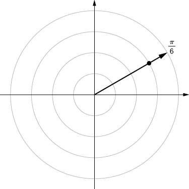 On the polar coordinate plane, a ray is drawn from the origin marking π/6 and a point is drawn when this line crosses the circle with radius 3.