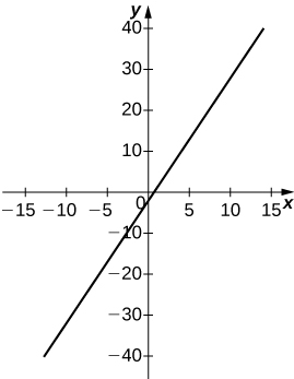 A straight line with slope 3 and y intercept −2.