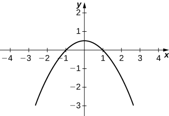 Graph of a parabola open down with center at the origin.