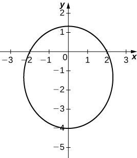 Graph of an circle with center near (0, −1.5) and radius near 2.5.