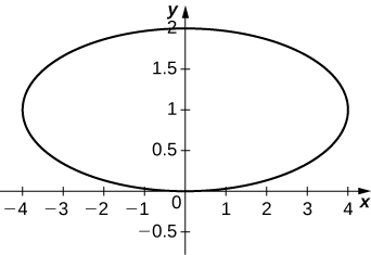 Graph of an ellipse with center (0, 1), major axis horizontal and of length 8, and minor axis of length 2.