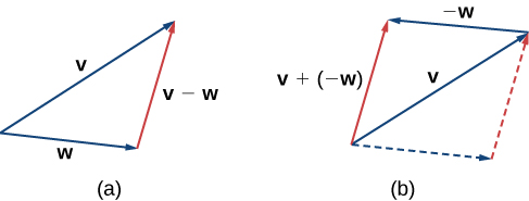 "This image has two figures. The first figure has two vectors, one labeled ""v"" and the other labeled ""w."" Both vectors have the same initial point. A third vector is drawn between the terminal points of v and w. It is labeled ""v – w."" The second figure has two vectors, one labeled ""v"" and the other labeled ""-w."" The vector ""-w"" has its initial point at the terminal point of ""v."" A parallelogram is created with broken lines where ""v"" is the diagonal and ""w"" is the top side."