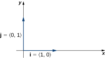 "This figure has the x and y axes of a coordinate system in the first quadrant. On the x-axis there is a vector labeled ""i,"" which equals <1,0>. The second vector is on the y-axis and is labeled ""j"" which equals <0,1>."