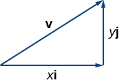 "This figure is a right triangle. The horizontal side is labeled ""xi."" The vertical side is labeled ""yj."" The hypotenuse is a vector labeled ""v."""