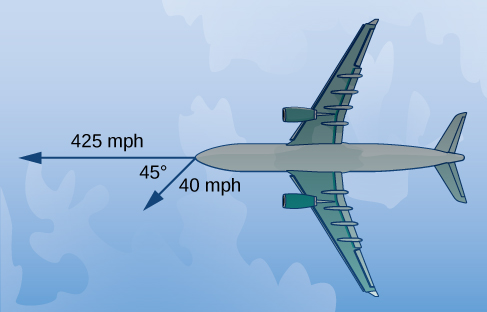 "This figure is the image of an airplane. Coming out of the front of the airplane are two vectors. The first vector is labeled ""425"" and the second vector is labeled ""40."" The angle between the vectors is 45 degrees."