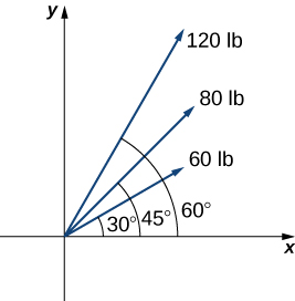 "This figure is the first quadrant of a coordinate system. There are three vectors, all with the origin as the initial point. The first vector is labeled ""60 lb"" and makes an angle of 30 degrees with the x-axis. The second vector is labeled ""80 lb"" and makes an angle of 45 degrees with the x-axis. The third vector is labeled ""120 lb"" and makes a 60 degree angle with the x-axis."