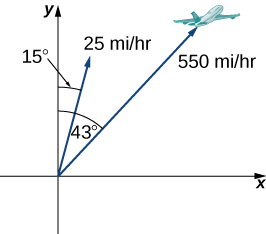 "This figure is the first quadrant of a coordinate system. There are two vectors both of which have the origin as the initial point. The first vector is labeled ""550 miles per hour"" and has an angle of 43 degrees from the y-axis. There is also an image of an airplane at the end of the vector. The second vector is labeled ""25 miles per hour"" and has an angle of 15 degrees from the y-axis."