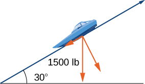 This figure shows a right triangle. The angle between the horizontal base and the hypotenuse is 30 degrees. On the hypotenuse is the image of a boat. From center of the boat there are three vectors. Two of the vectors are orthogonal with one in the direction of the boat and the other below the boat. The third vector is down, perpendicular to the vertical side.