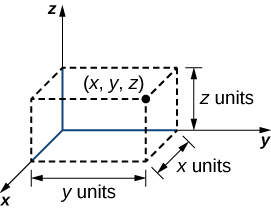 "This figure is the positive octant of the 3-dimensional coordinate system. In the first octant there is a rectangular solid drawn with broken lines. One corner is labeled (x, y, z). The height of the box is labeled ""z units,"" the width is labeled ""x units"" and the length is labeled ""y units."""