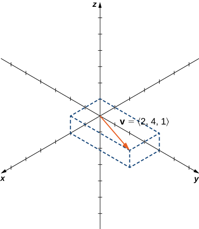 "This figure is the 3-dimensional coordinate system. It has a vector drawn. The initial point of the vector is the origin. The terminal point of the vector is (2, 4, 1). The vector is labeled ""v = <2, 4, 1>."""