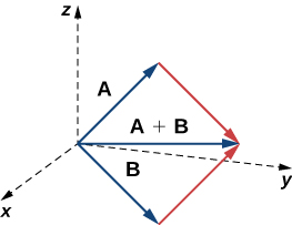 "This figure is the first octant of the 3-dimensional coordinate system. It has has three vectors in standard position. The first vector is labeled ""A."" The second vector is labeled ""B."" The third vector is labeled ""A + B."" This vector is in between vectors A and B."