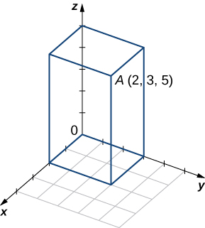 "This figure is the first octant of the 3-dimensional coordinate system. It has a point labeled ""A(2, 3, 5)"" drawn."