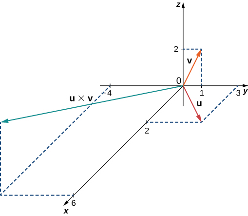 "This figure is the first octant of the 3-dimensional coordinate system and shows three vectors. The first vector is labeled u and has components <2, 3, 0>. The second vector is labeled v and has components <0, 1, 2>."" The third vector is labeled u cross v and has components <6, -4, 2>."""