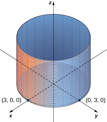 This figure a 3-dimensional coordinate system. It has a right circular center with the z-axis through the center. The cylinder also has points labeled on the x and y axis at (3, 0, 0) and (0, 3, 0).