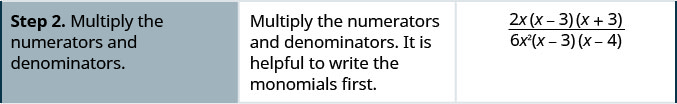 Step 2 is to multiply the numerators 2 x and the quantity x minus 3 times the quantity x plus 3, and the denominators the quantity x minus 3 times the quantity x minus 4 and 6 x squared. It is helpful to write the monomials in the numerator and in the denominator. first.