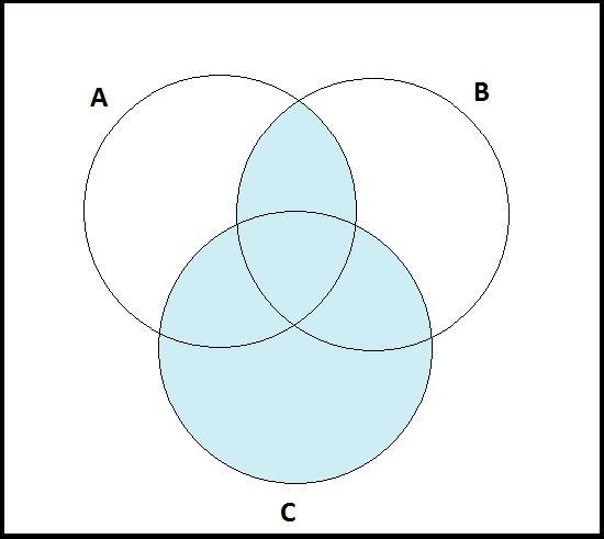 24 Venn Diagrams And Euler Diagrams Mathematics Libretexts