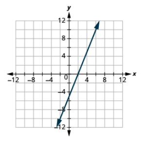 "The graph shows the x y-coordinate plane. The x and y-axis each run from -7 to 7.  A line passes through the points ""ordered pair 0, -5"" and ""ordered pair 2, 0""."