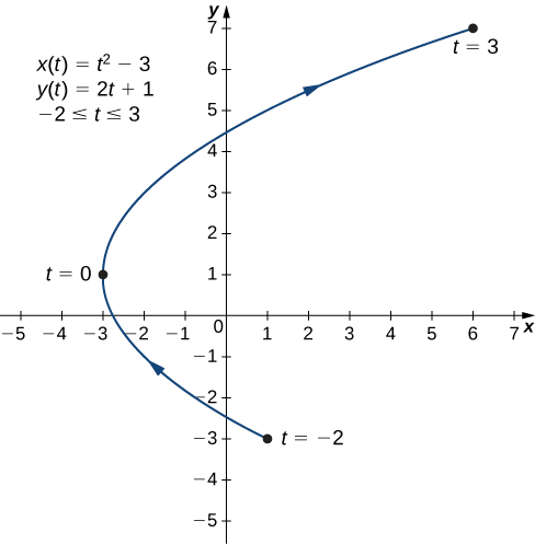 A curved line going from (1, −3) through (−3, 1) to (6, 7) with arrow pointing in that order. The point (1, −3) is marked t = −2, the point (−3, 1) is marked t = 0, and the point (6, 7) is marked t = 3. On the graph there are also written three equations: x(t) = t2 − 3, y(t) = 2t + 1, and −2 ≤ t ≤ 3.