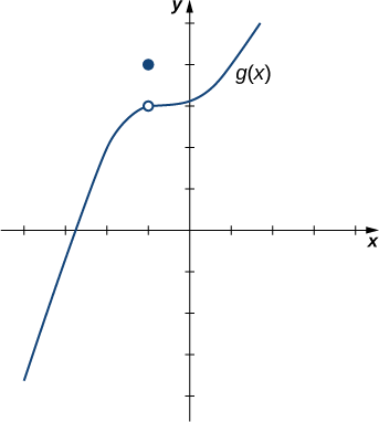The graph of a generic curving function g(x). In quadrant two, there is an open circle on the function at (-1,3) and a closed circle one unit up at (-1, 4).