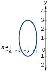 Graph of a circle.